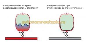 принцип работы расширительного мембранного бака