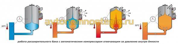 схема давления в расширительном бачке отопления