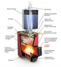 банная печка Тунгуска с баком для воды