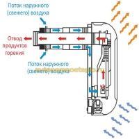 принцип работы конвектора Alpine Air