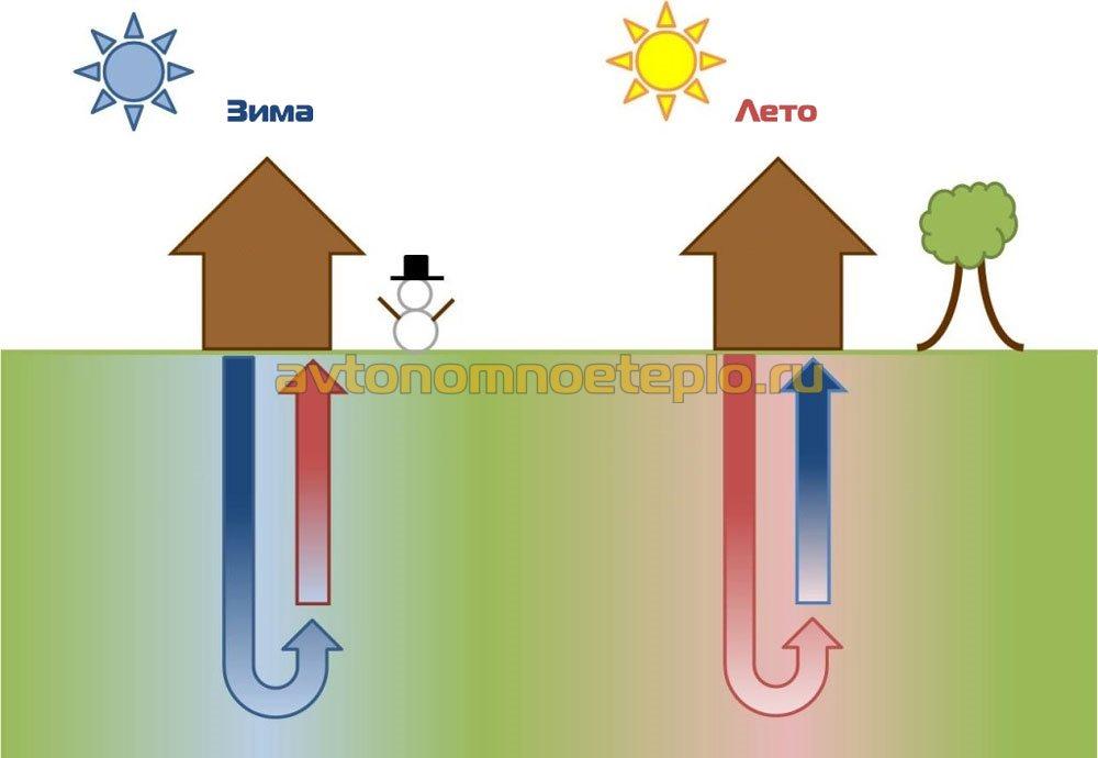 работа геотермальной системы летом и зимой