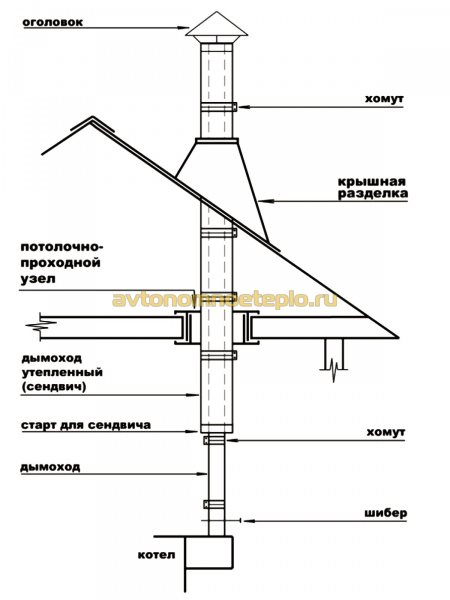 схема монтажа дымохода с котлом Буржуй К