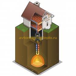 схема работы системы обогрева теплом земли