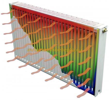 теплоотдача от панели радиатора