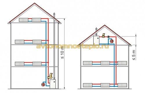 схема установки расширительного бака в подвальной и крышной котельных