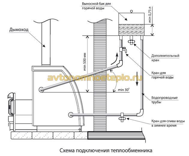 схема подключения водогрейного бака