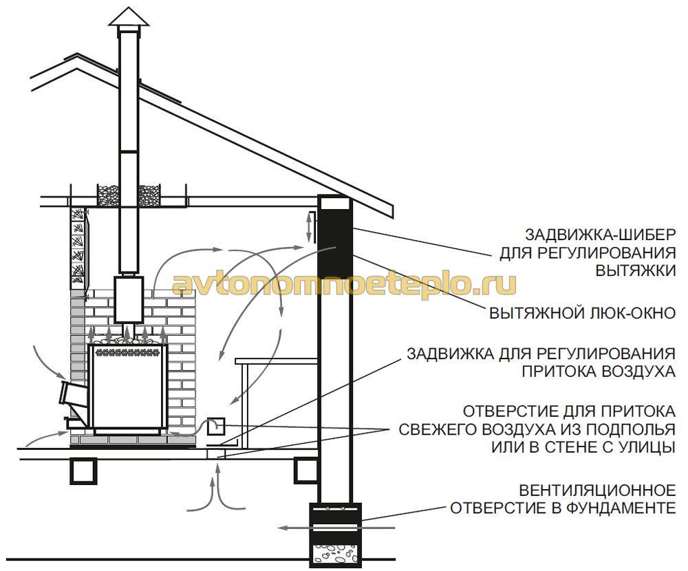 схема правильной организации циркуляции воздуха