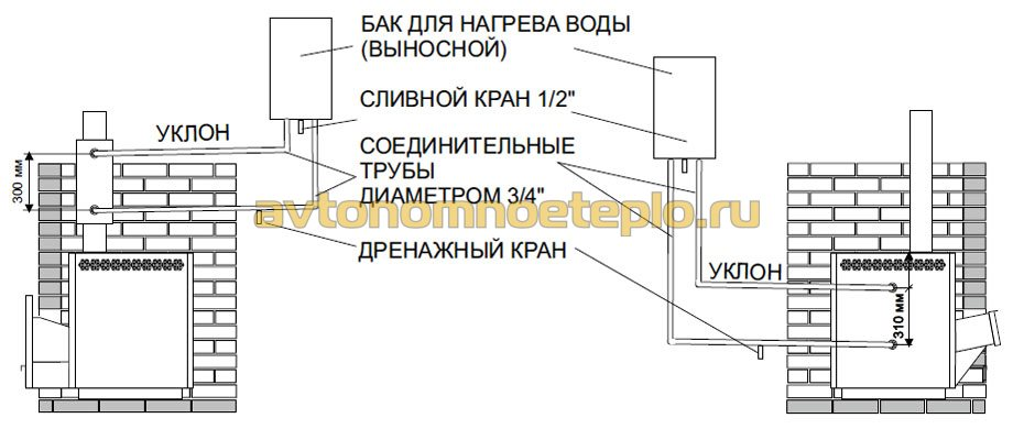 подсоединение бака к встроенному и внешнему теплообменнику