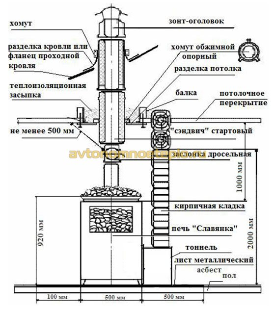 схема установки с выводом топочного канала в предбанник