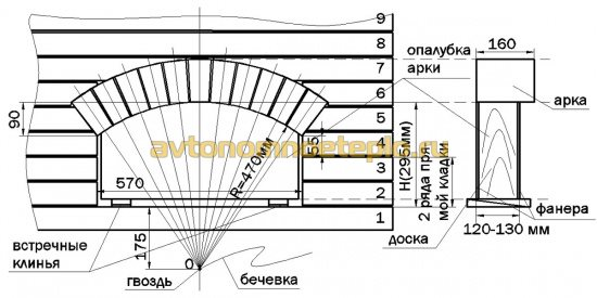 схема кладки портала