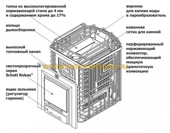 составляющие конструкции Сибирский Утес