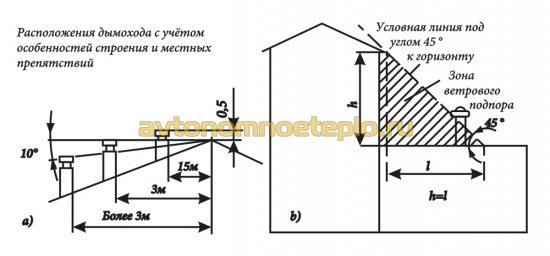 схема расчета высоты трубы на крыше