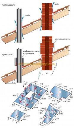 схема правильной гидроизорляции стальной и кирпичной трубы
