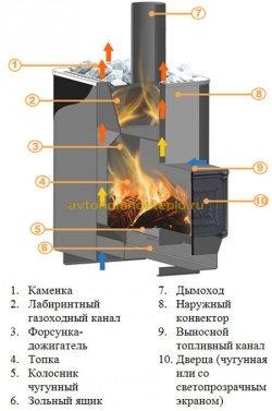 конструкция печи Берёзка