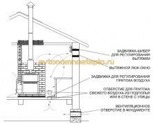 схема организации циркуляции воздуха в парилке