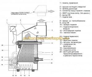схема конструкции котла Медведь PLO