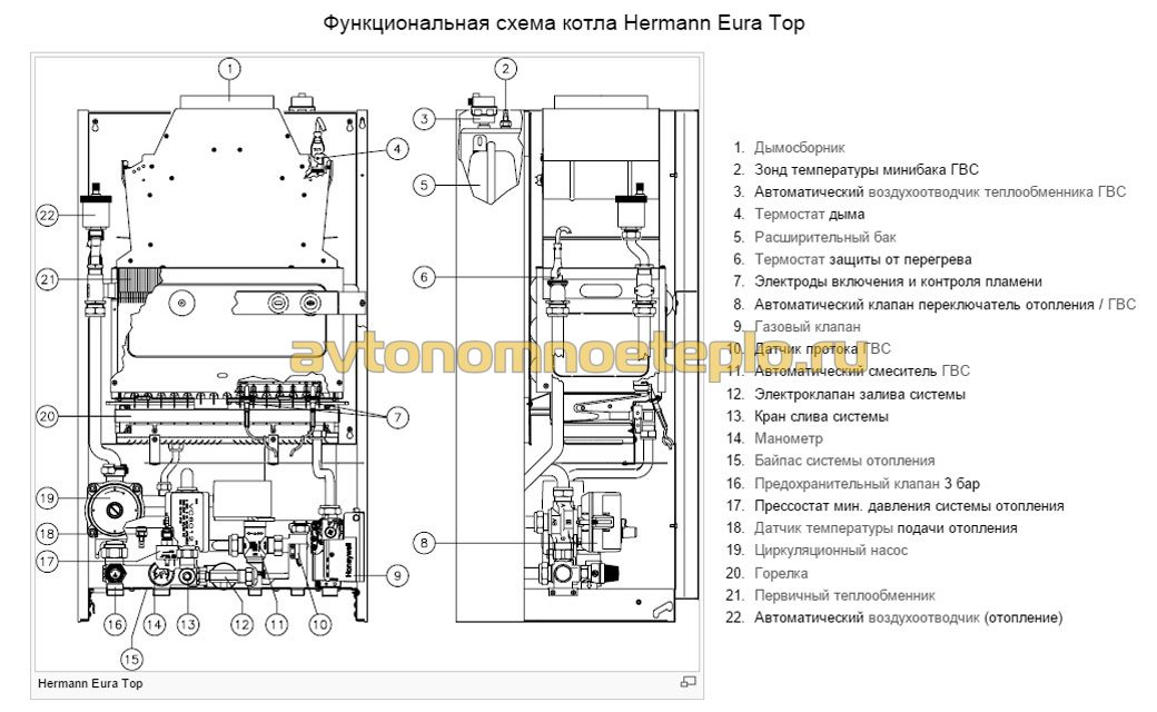 конструкция Hermann Eura Top