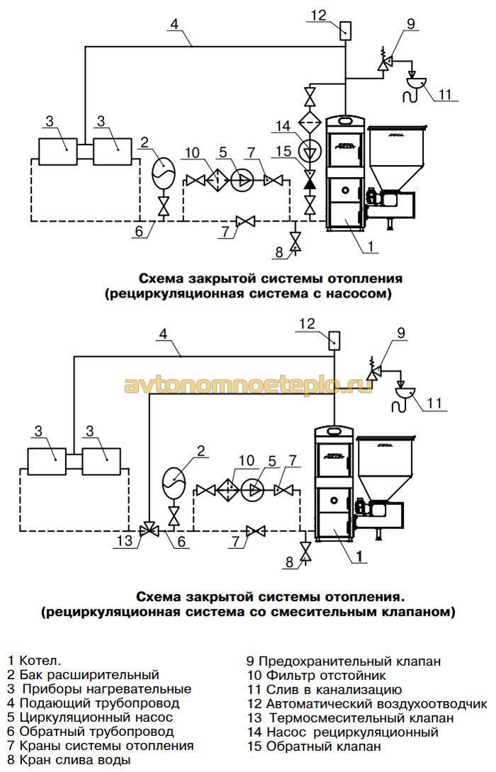 схема обвязки отопительной системы с котлом Зота