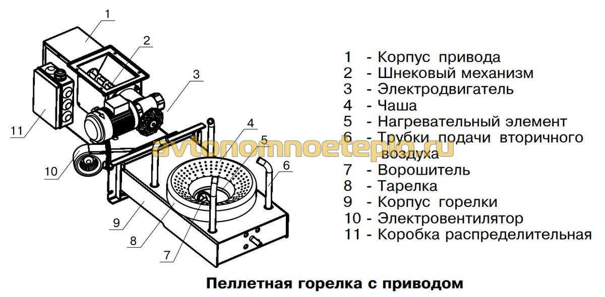 конструкция пеллетной горелки