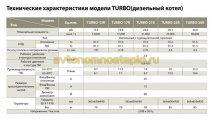 тех.характеристики Kiturami Turbo