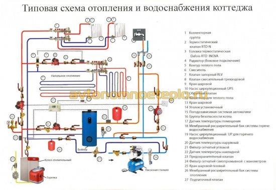 схема обвязки отопления и обеспечения водоснабжения в доме