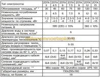 технические характеристики электрокотлов Zota Lux 3-15