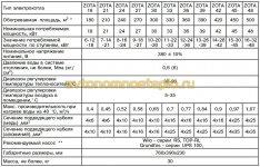 технические характеристики электрокотлов Zota Lux 18-48