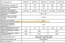 технические характеристики электрокотлов Zota Lux 60-100
