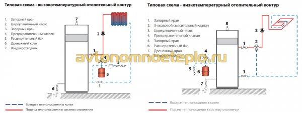 варианты высокотемпературной и низкотемпературной обвязки