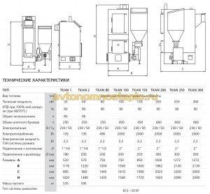 характеристики модельного ряда TKAN
