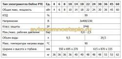 основные характеристики котлов Dakon PTE