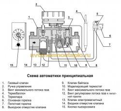 устройство газовой автоматики