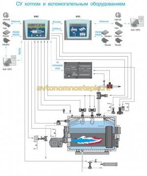 схема организации системы удаленного управления котлом Термотехник