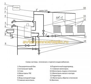 схема разводки труб отопления от котла