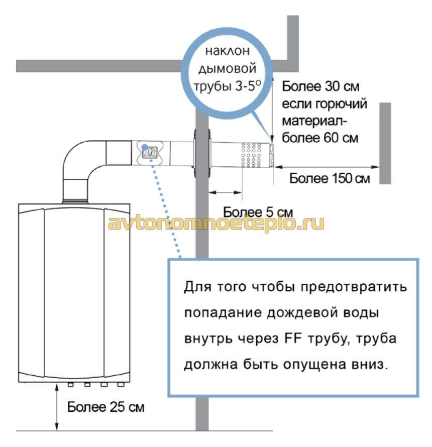 правила установки коаксиальной трубы