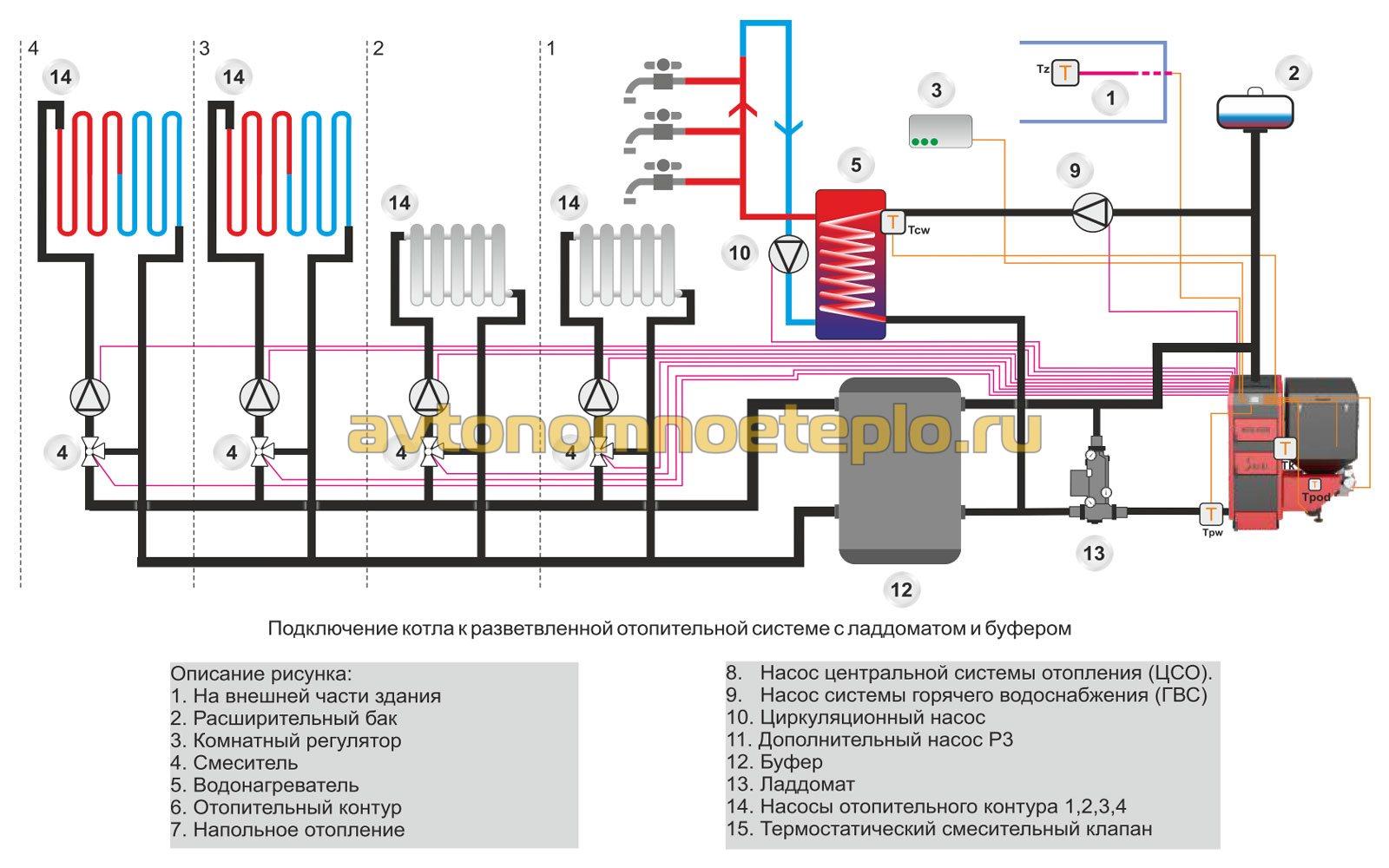 обвязка котла с буферной емкостью, радиаторами, теплыми полами