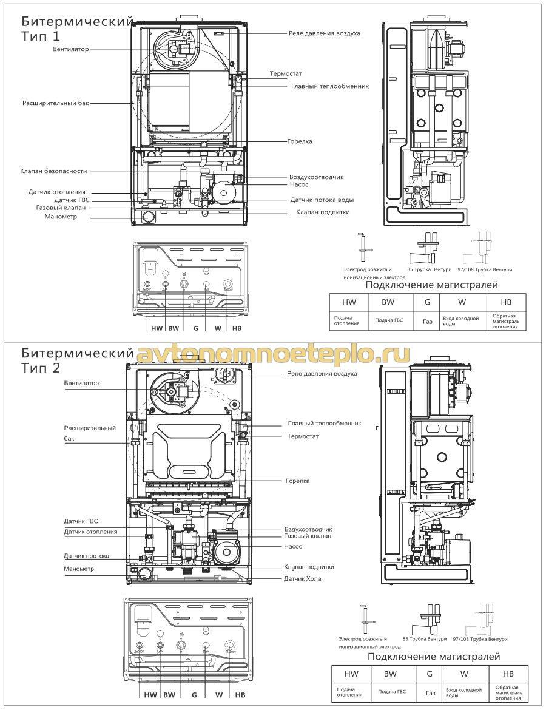 конструкция котла с битермическим теплообменником