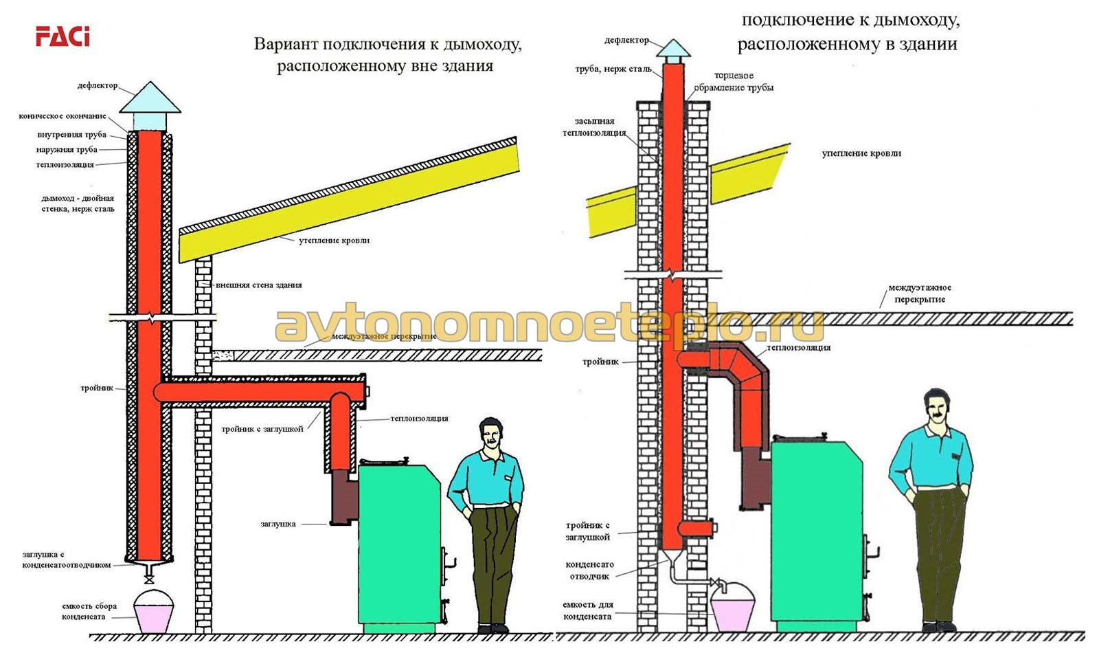 схема правильного подключения дымохода расположенного с внешней и внутренней стороны здания