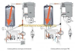 принцип работы контура ГВС и отопления