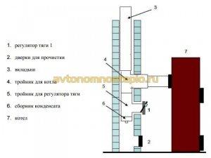 схема подсоединения дымохода Liepsnele