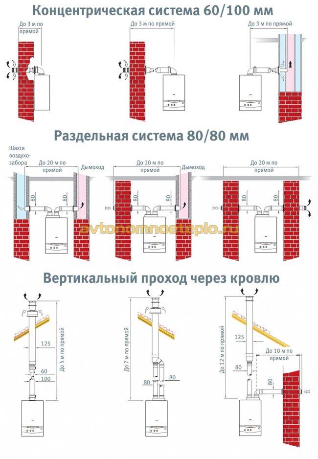 различные варианты установки дымоотводящей трубы