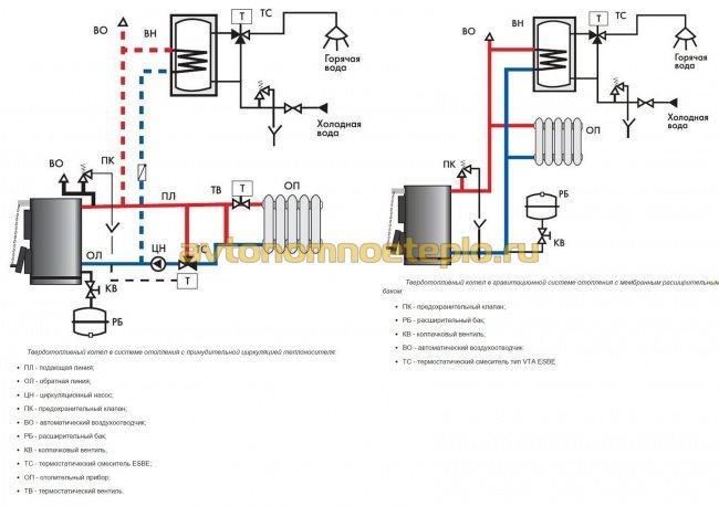 варианте подключения к домовой системе отопления