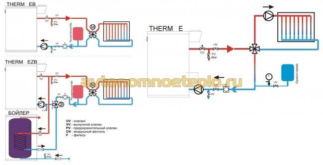 несколько вариантов соединения котла с отопительной системой