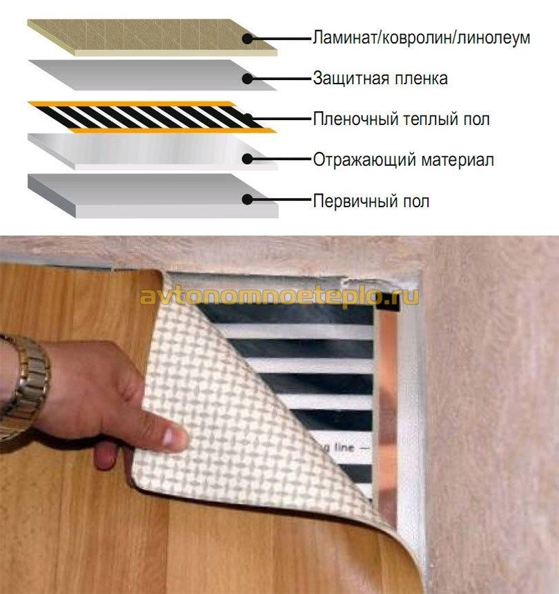 послойная схема укладки плёночного пола под линолеум