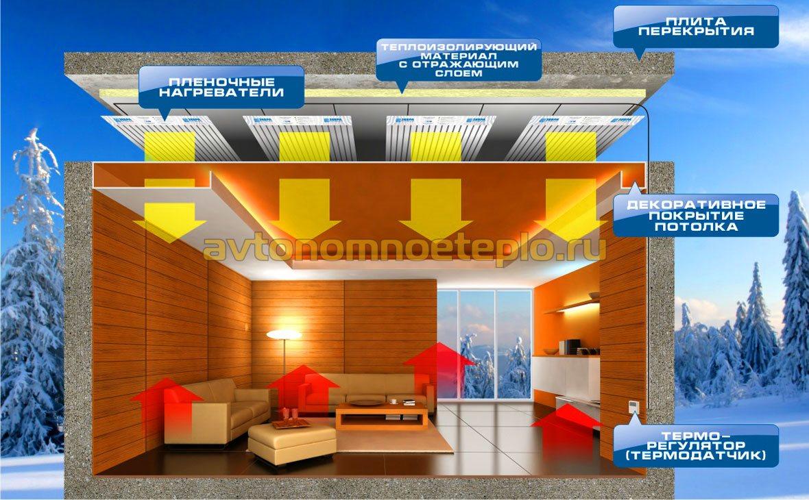 схема принципа работы инфракрасного обогрева при монтаже на потолок