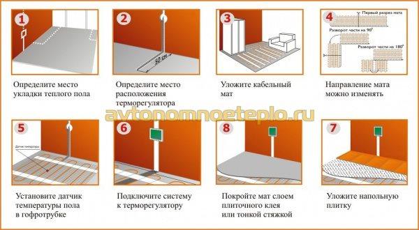 поэтапная инструкция по укладке кабеля тёплых полов