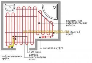 схема правильной раскладки кабеля