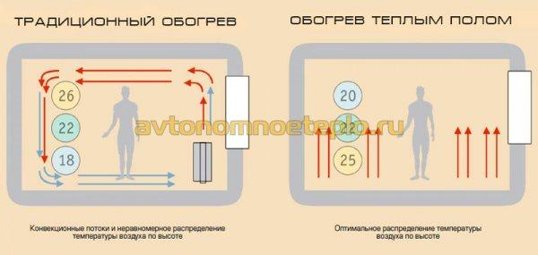 сравнительная схема принципов работы традиционной системы отопления и теплых полов