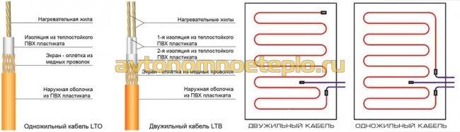 устройство и варианты подсоединения одно и двужильного кабеля