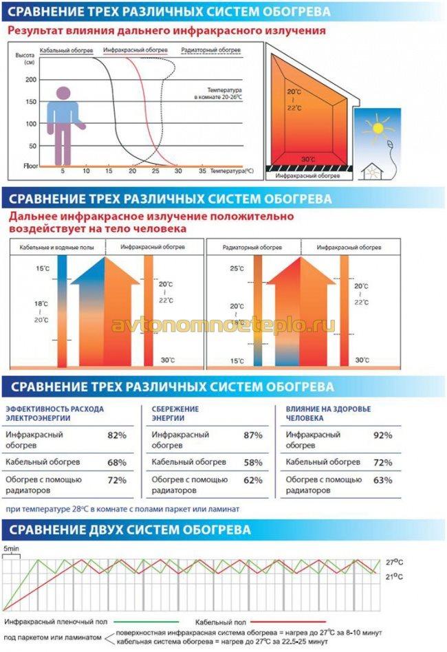 сравнительная таблица эффективности различных полов с подогревом